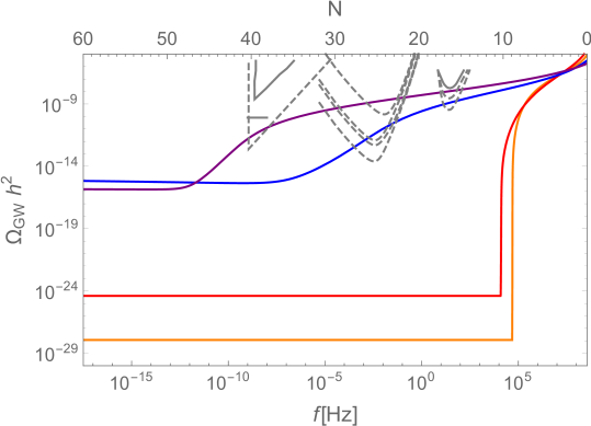 Gravitational wave spectrum for all the models with the same parameters and color code of Fig.