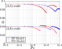 Functional regions for the offset min-sum, for