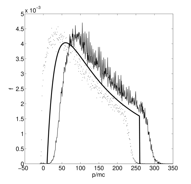 The distribution function of the injected particles (thick line), as well as the distribution functions of positrons (thin line) and electrons (dots) found in the region