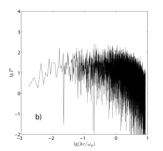 The power spectrum of the fluctuations of the longitudinal electric field in the region