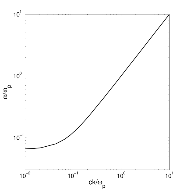 The spectrum of the longitudinal oscillations in the plasma with the distribution functions of electrons and positrons shown in Fig. 1 by the thin solid and dotted lines, correspondingly.