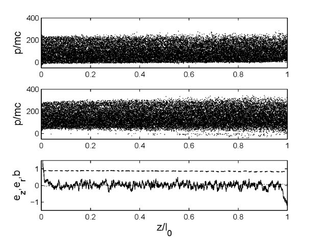 Beginning of the current adjustment. Shown are the phase spaces of the electrons (a) and positrons (b) and the distribution of the normalized fields at