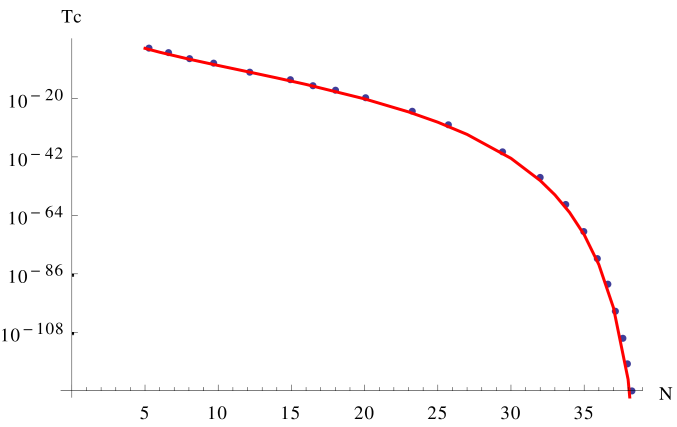 Blue dots: critical temperature as a function of