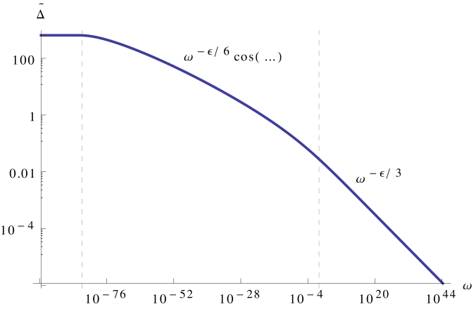 Gap eigenvector from the full numerical solution. The result from the differential equation approximation completely overlaps within the plotting accuracy. Parameters: