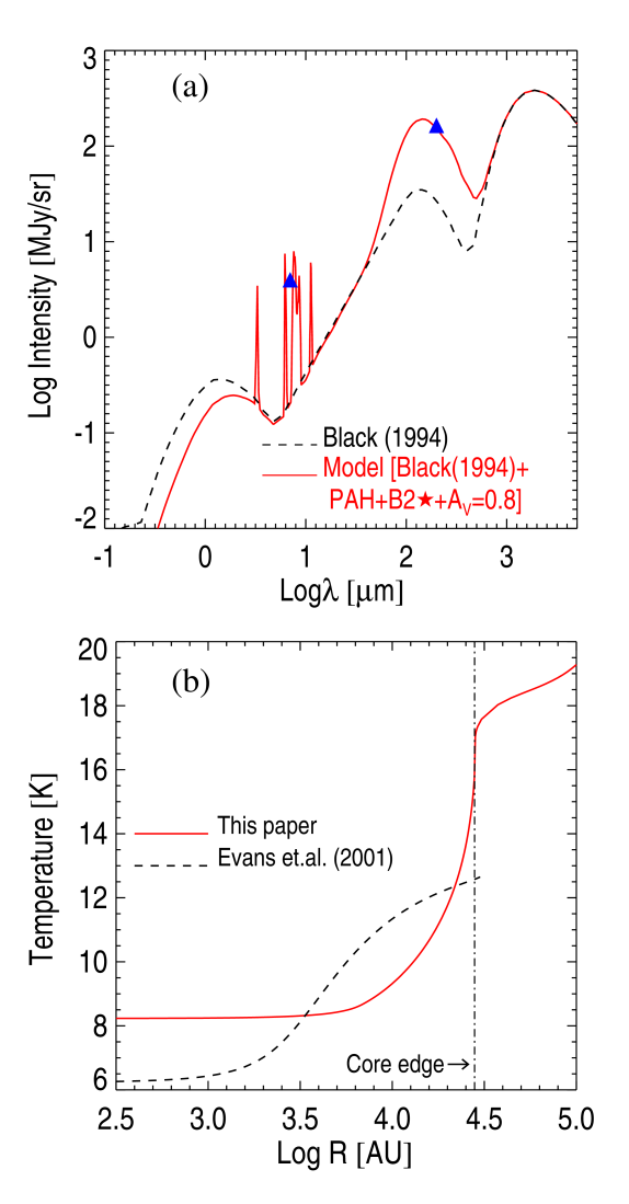 (a) Effective radiation field impinging on L1689B (red, solid curve), as estimated from the observed levels of the mid-IR and far-IR backgrounds (blue triangles, see text). This is much stronger than the Black (1994) radiation field (black, dashed curve). (b) Model dust temperature profiles calculated for L1689B with MODUST under two sets of assumptions: the red, solid curve assumes the effective radiation field shown in (a), the density profile derived by Bacmann et al. (2000) (with