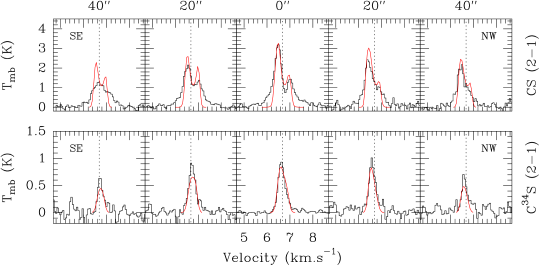 Spectra observed with the IRAM 30m telescope toward IRAM04191, along the axis perpendicular to the outflow, in the optically thick CS
