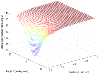 The toy example to demonstrate spatial blanking in Example