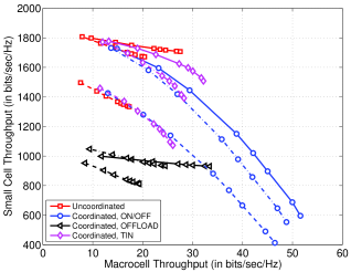Throughput tradeoff curves for different inter-tier coordination schemes and different deployments obtained by varying the number of user groups