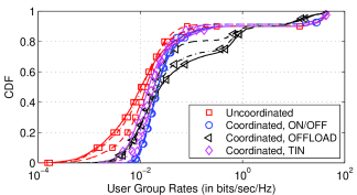 CDF of user group rates for different inter-tier coordination schemes and different deployments (
