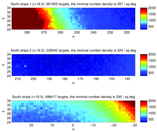 The stellar number density of the north and south stripes, including all stars from 2MASS that do not have SDSS counterparts, as well as SDSS stars with