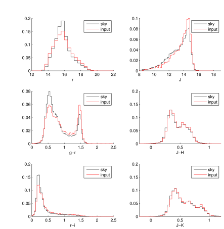 Magnitude and color distributions of stars in a low Galactic latitude (