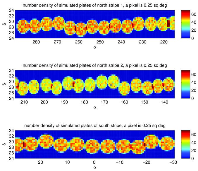 A simple demonstration of how plates could be placed along the north and south stripes. Plates are generated by running a large input catalog based on our target selection criteria through a SSS simulation, with the center of each plate determined by the available Shack-Hartmann stars. The circles represent LAMOST plates, with the 0.25-degree squares giving the density of selected stars in each plate. Note that the density of stars in the NGC (upper panel) region drops with increasing latitude (roughly along