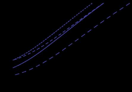Time variation of