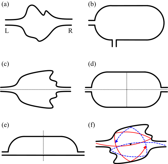 (Color online) Sketches of quantum billiards (a,b) without any spatial symmetry, (c) with a lead-preserving symmetry, (d) with both a lead-preserving as well as a lead-transposing symmetry, (e) with a lead-transposing reflection symmetry, and (f) with a lead-transposing inversion symmetry. The inversion symmetry in panel (f) survives in the presence of a finite magnetic field, as is indicated by a symmetric pair of trajectories.