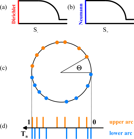 (Color online) (a,b) Desymmetrization of the quantum billiard with a lead-transposing reflection symmetry, shown in Fig.