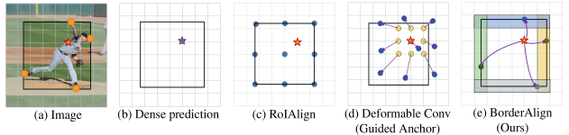 Different feature extraction strategy. The red pentagram represents the current point that predicts the bounding box. The black rectangle denotes the bounding box predicted on the red pentagrams. And the blue point indicates where the features are extracted. Different from the deformable Convolution and RoIAlign which densely extract the features from the whole bounding box, Our BorderAlign only extracts the features from five points for the current single point and four extreme points of the borders respectively. The orange points in (a) are the extreme points