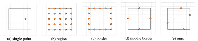 Different feature representations of the bounding box. (a) denotes