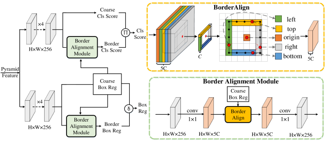 The architecture of BorderDet. Firstly, we adopt a regular single-stage object detector to generate the coarse predictions of the classification score and bounding box location. Then the Border Alignment Module is applied to refine the coarse predictions with the border features. The