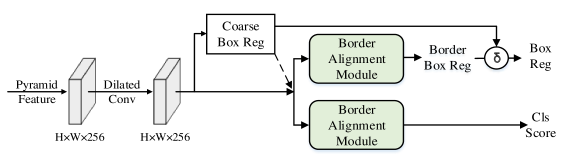 The architecture of BorderRPN. We use the BAM to enhance the origin feature of the RPN, and combine the coarse bounding box locations and the border locations by