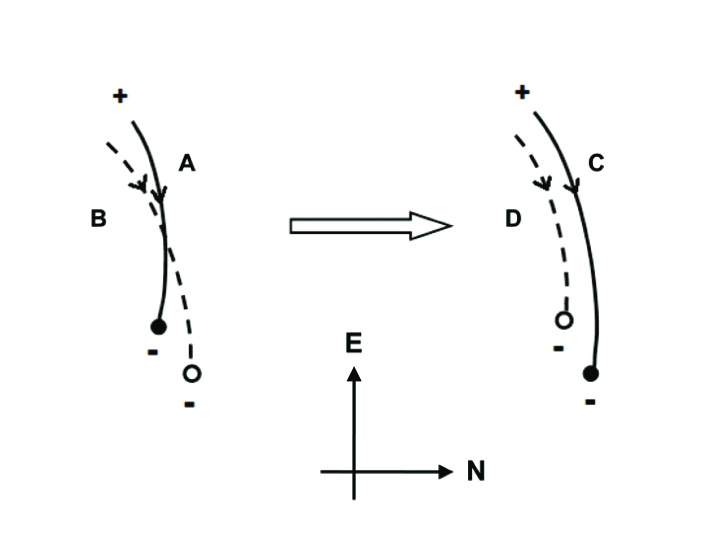 Sketch of Y-type interchange reconnection. Solid (dashed) lines represent closed (open) field lines. In the initial configuration, the closed loop of the AR (A) is rooted just to the southeast of the open CH field line (B). Interchange reconnection at the apex of A transports A northwestward to create new closed loop (C) and B southeastward to form new open field line (D).