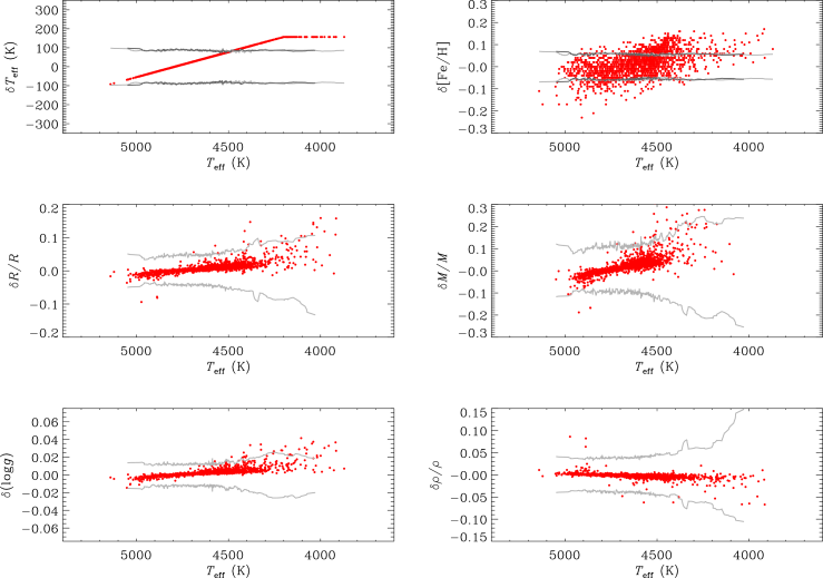 Fractional differences in estimated properties returned by BeSPP/BaSTI, for analyses performed on the public data cohort with the two different
