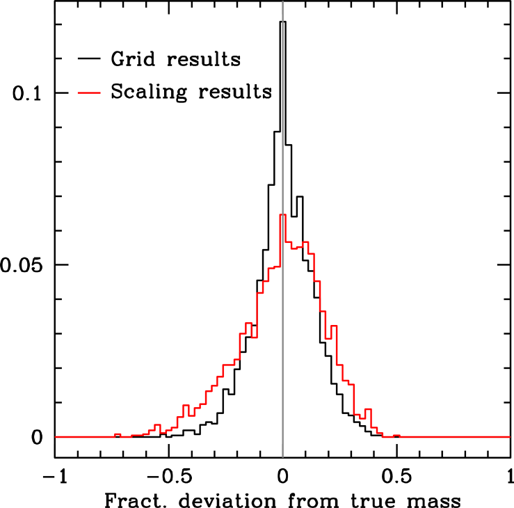 Deviations between true and measured radii(left) and mass(right) for simulated data using scaling relations alone (red) and using grid modeling (black). The simulated dataset is taken from Gai et al. 2011.