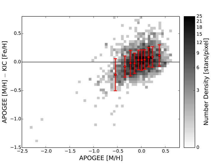 Logarithmic difference in metallicity between the APOKASC and KIC metallicities as a function of APOKASC metallicity. The points with error bars are the means and standard deviations of the data in 10 ranked cohorts of APOKASC metallicity. The data were divided into 60 bins in metallicity and metallicity difference, covering the range