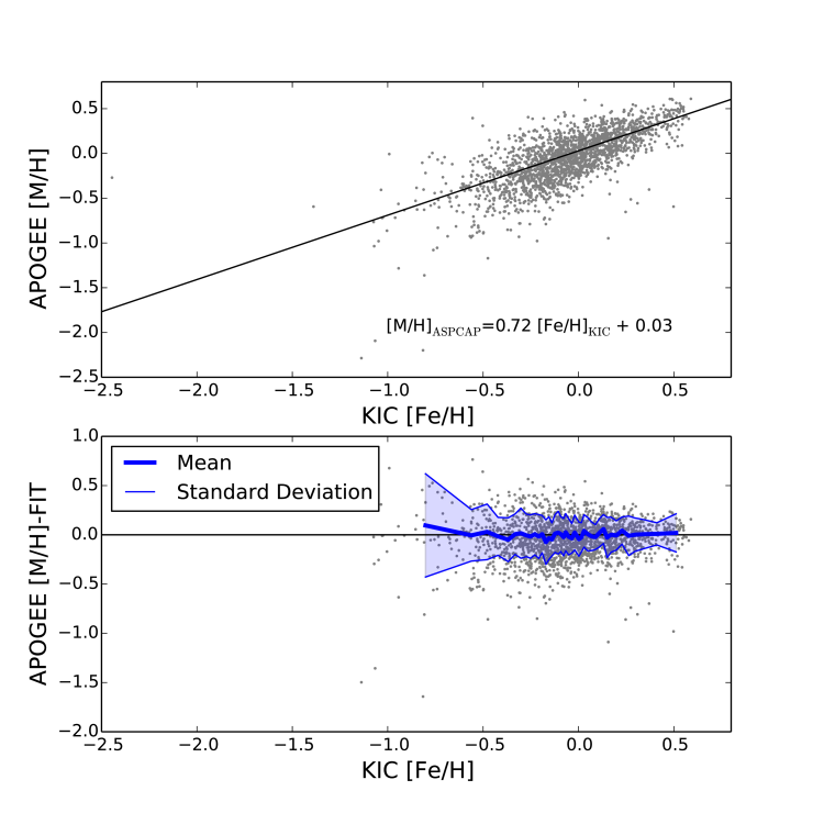 Results of a linear fit between the KIC and ASPCAP corrected metallicities. A strong metallicity trend is seen in the residuals, indicating a lower precision for photometric metallicity estimates in metal-poor stars.