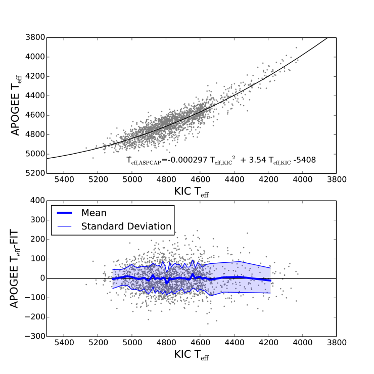 Results of a quadratic fit between the KIC and ASPCAP corrected