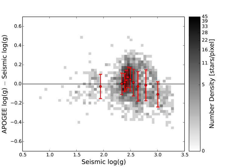 Logarithmic difference between the corrected spectroscopic and asteroseismic surface gravity