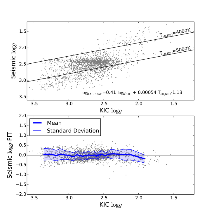 Results of a bilinear fit between the KIC and ASPCAP corrected