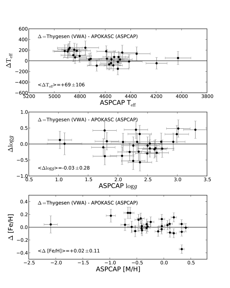 Temperature, surface gravity, and [Fe/H] differences, respectively, for stars in common between APOGEE and Thygesen et al. APOGEE internal errors are used. Thygesen individual error bars were not directly reported, so they were inferred to be half (in quadrature) of the differences between their optical results and external literature comparisons. The derived dispersions between optical and IR spectra are indicated on the figures and are consistent with this uncertainty measurement.