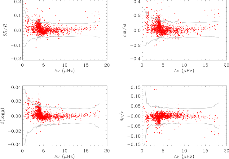 Fractional differences, as a function of