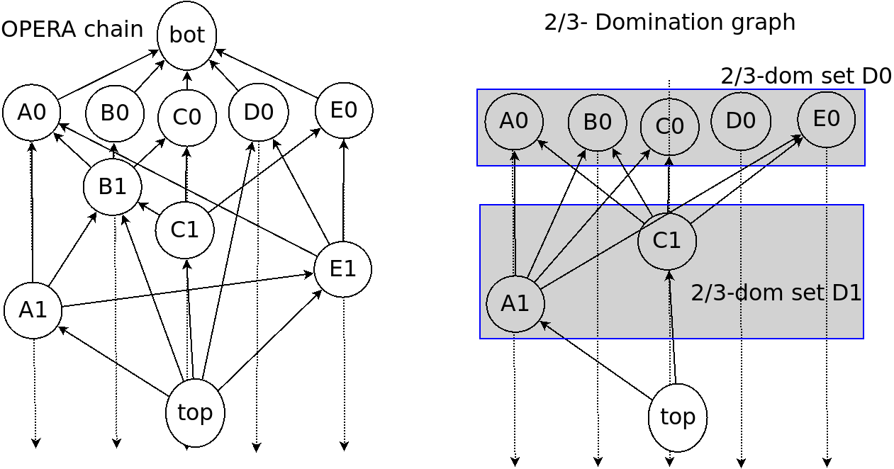 An example of OPERA chain and its 2/3 domination graph. The