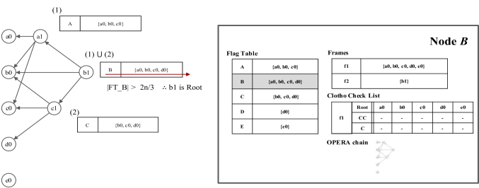 An Example of Root selection