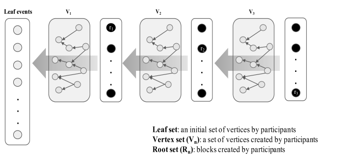 Consensus Method in a DAG (combines chain with consensus process of pBFT)