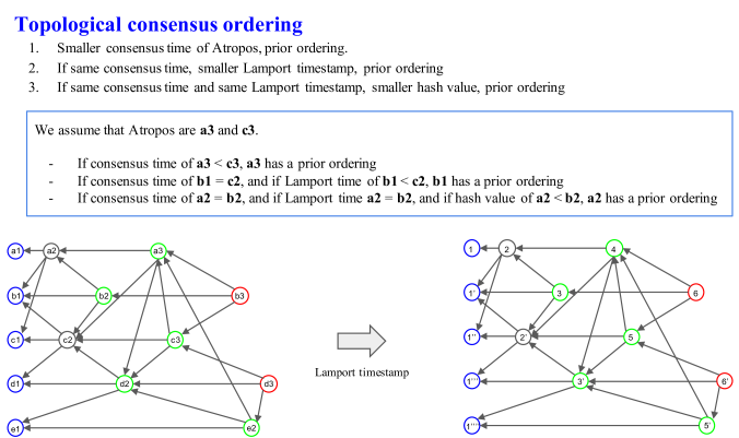 An example of topological consensus ordering