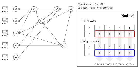 An Example of Cost Function 2