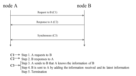 An Example of Communication Process