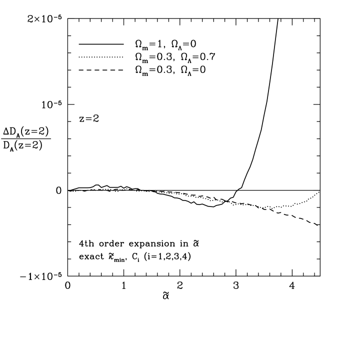 The difference between the angular diameter distance given by the solution of the Dyer-Roeder equation and our analytical expansion to 4th order in