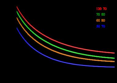 Sample values of Yukawa parameter
