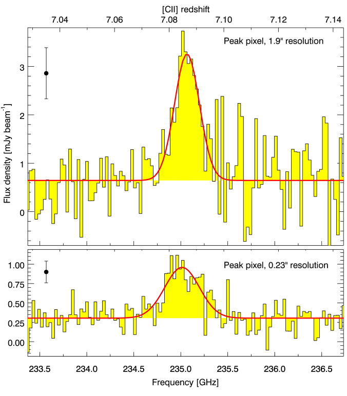 Spectrum extracted from the peak pixel in the ALMA data cube tapered to a spatial resolution of 1