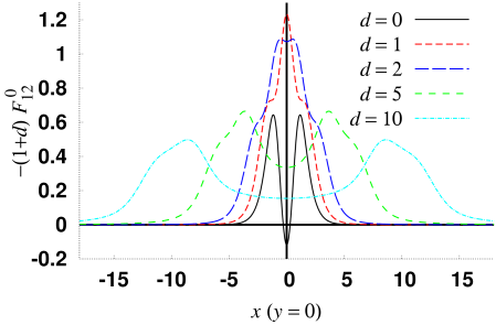 The Abelian magnetic field strength density, rescaled by