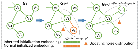 An illustration of the temporal evolving of the dynamic network. The green vertices and edges constitute the initial network in time