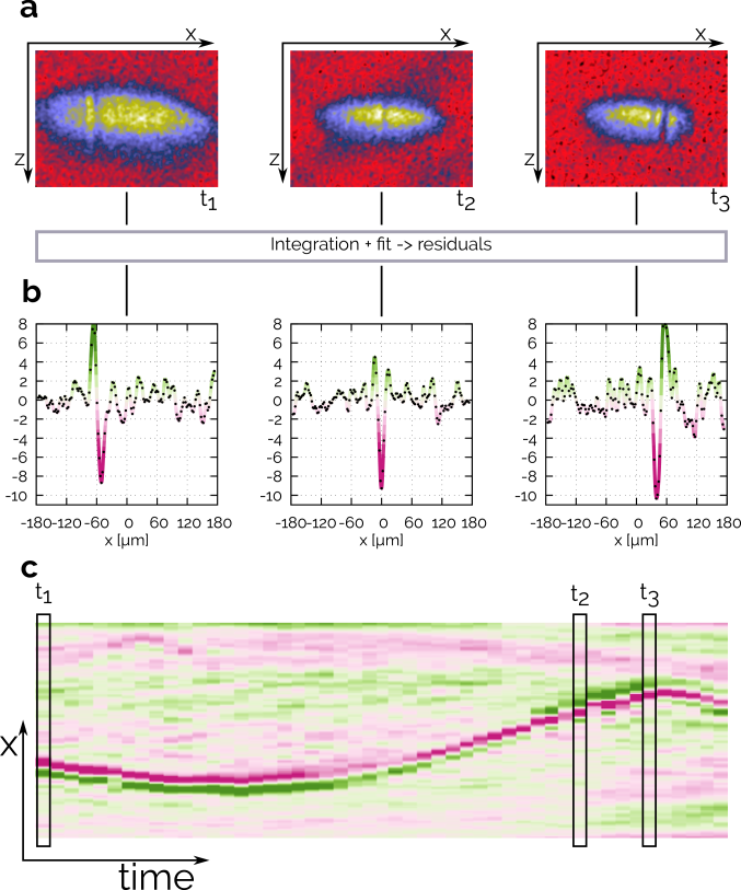 (a) Examples of absorption images of the outcoupled atoms (the same as in Fig.