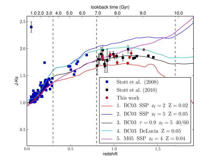 The observer-frame J-Ks colour of BCGs in our sample as a function of redshift. The data from this paper are plotted as red circles. The two most distant clusters and clusters from the CNOC1 sample are not plotted as they lack J-band data, The vertical dashed lines mark the boundaries of the low, intermediate and high-redshift subsamples that are described in the text. The evolution in the J-Ks colour for several stellar population models are plotted as the continuous lines. A broad range of models is shown. Note how well the our best fit model, model 3, which is the model we use to estimate stellar masses, describes the change in J-Ks colour with redshift. See text and Table