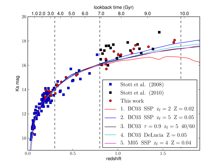 The observer-frame Ks-band magnitude of BCGs as a function of redshift. The data from this paper are plotted as the red circles. Red circles beyond