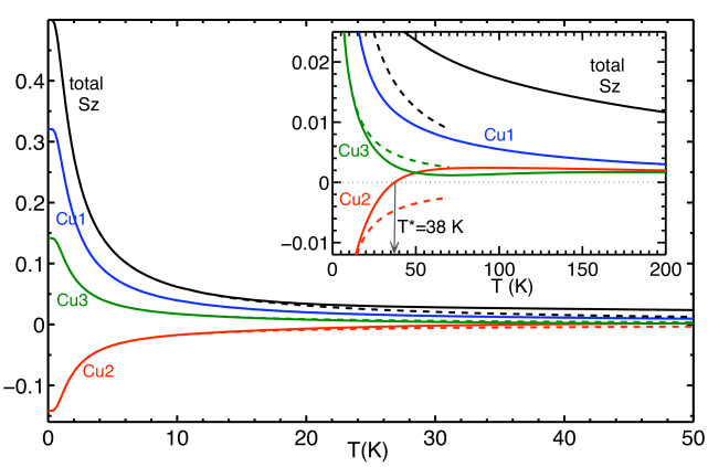 (Color online) Temperature dependence of the local moments of the three inequivalent Cu sites in Cu