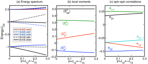 (Color online) Accuracy of the strong-coupling description. Evolution of the energy spectrum (a), the local moments (b), and the spin-spin correlations