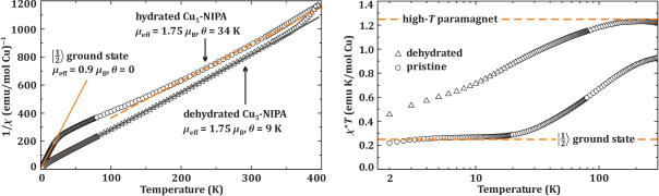 (Color online) Left panel: Inverse magnetic susceptibility of Cu